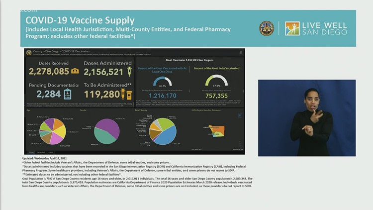 San Diego County Briefing: Vaccination progress | COVID cases