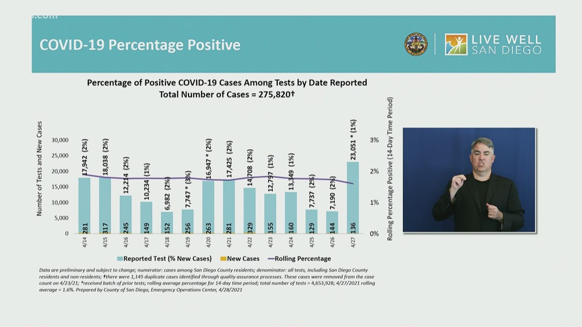 San Diego County COVID-19 Briefing: Case rates, vaccine supply and metrics