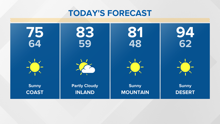 A warm weekend ahead of the start of a fall cool-down