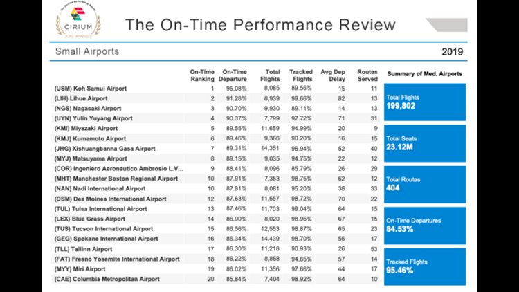 Cirium data on the most on-time small airports in 2019. (Graphic courtesy Cirium)