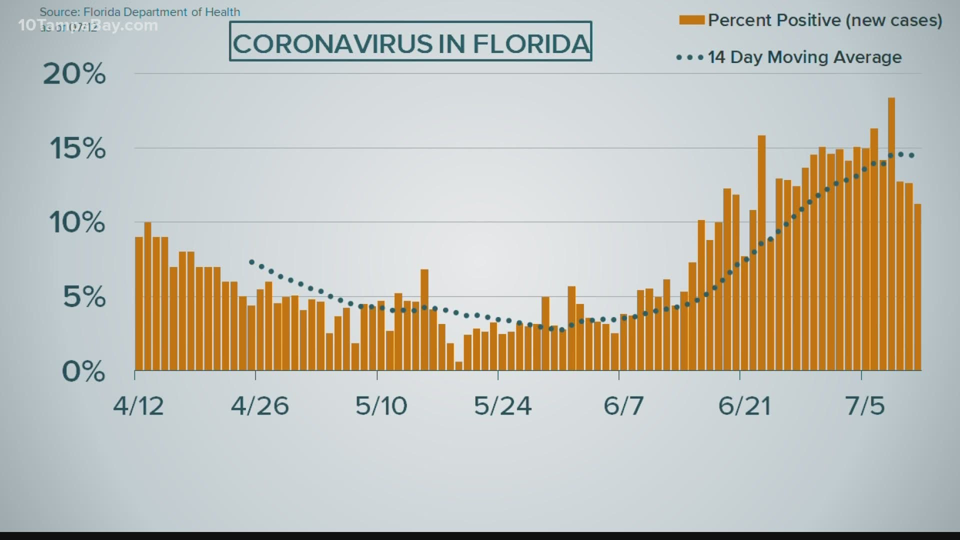 Florida Reports Highest New Single Day Covid 19 Numbers More Than Any Other State Cbs8 Com